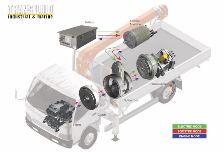 Transfluid truck scheme
